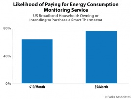 Chart-PA_Likelihood-Paying-Energy-Consumption