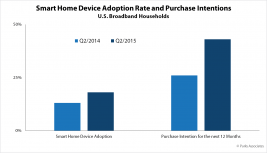 smart-home-device-adoption-rate-and-purchase-