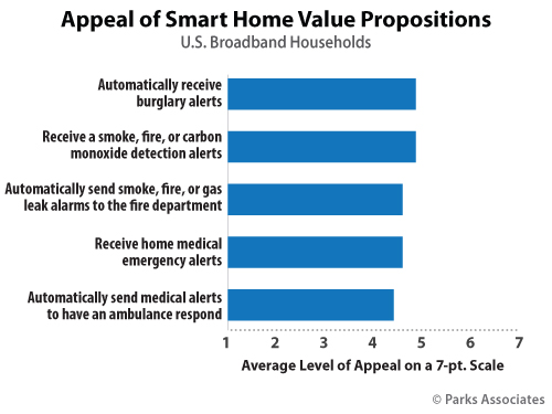 Appeal of Smart Home Value Propositions | Parks Associates