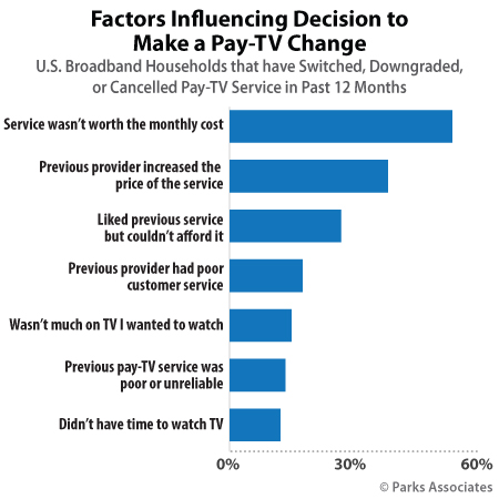 Factors Influencing Decision to Make a Pay-TV Change | Parks Associates