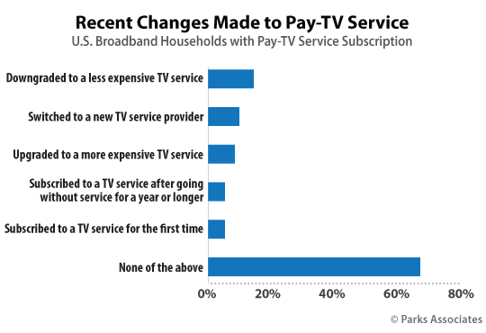 Recent Changes Made to Pay-TV Service | Parks Associates