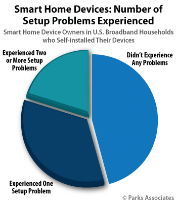 Smart Home Devices: Number of Setup Problems Experienced