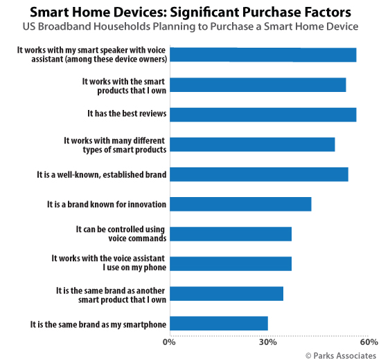 Smart Home Devices: Significant Purchase Factor | Parks Associates