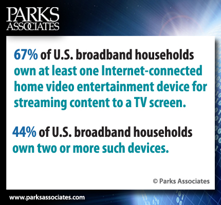 Internet-connected home video entertainment device ownership | Parks Associates