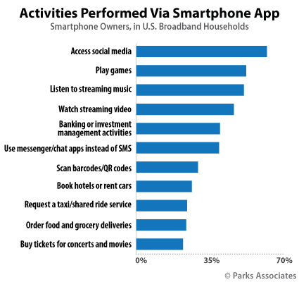 Activities Performed Via Smartphone App | Parks Associates