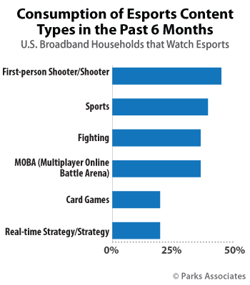 Consumption of Esports Content Types in the Past 6 Months | Parks Associates
