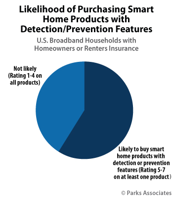 Likelihood of Purchasing Smart Home Products with Detection/Prevention Features | Parks Associates