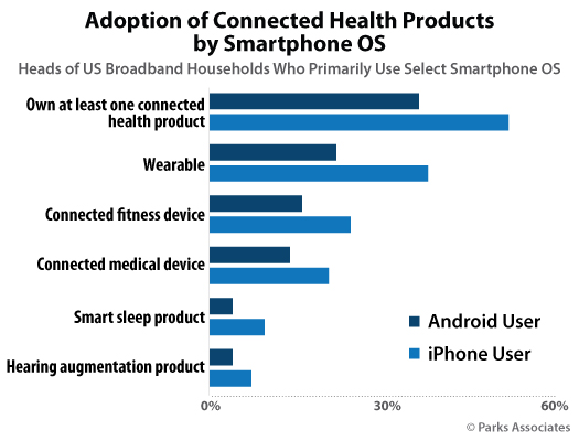 Parks Associates - adoption of connected health devices and smartphone OS