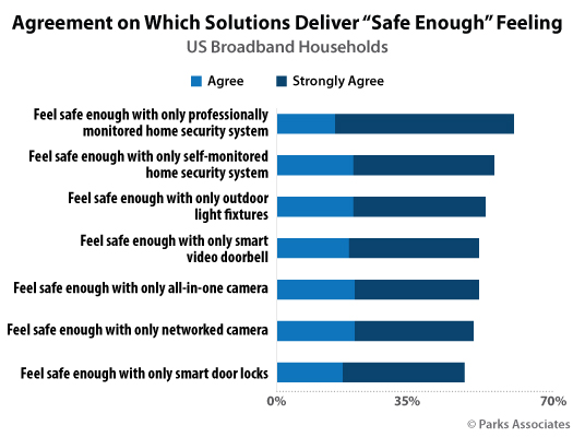 """More than 50% of US broadband households feel """"safe enough"""" with smart home security devices (image)"""