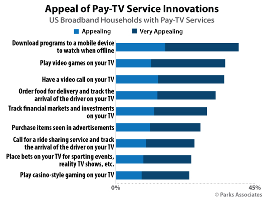 Parks Associates - consumer research - interest in pay-TV service innovations
