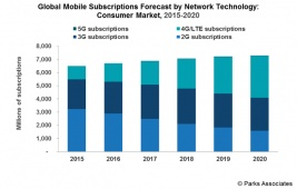 Global-Mobile-Subscription-Forecast.jpg
