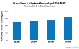 Chart-PA_Home-Security-System-Ownership-2016-